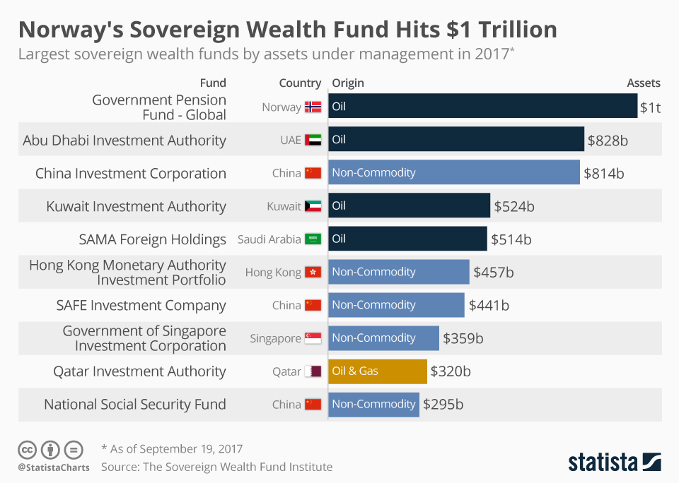 W46.1-chartoftheday_11281_norway_s_sovereign_wealth_fund_hits_1_trillion_n