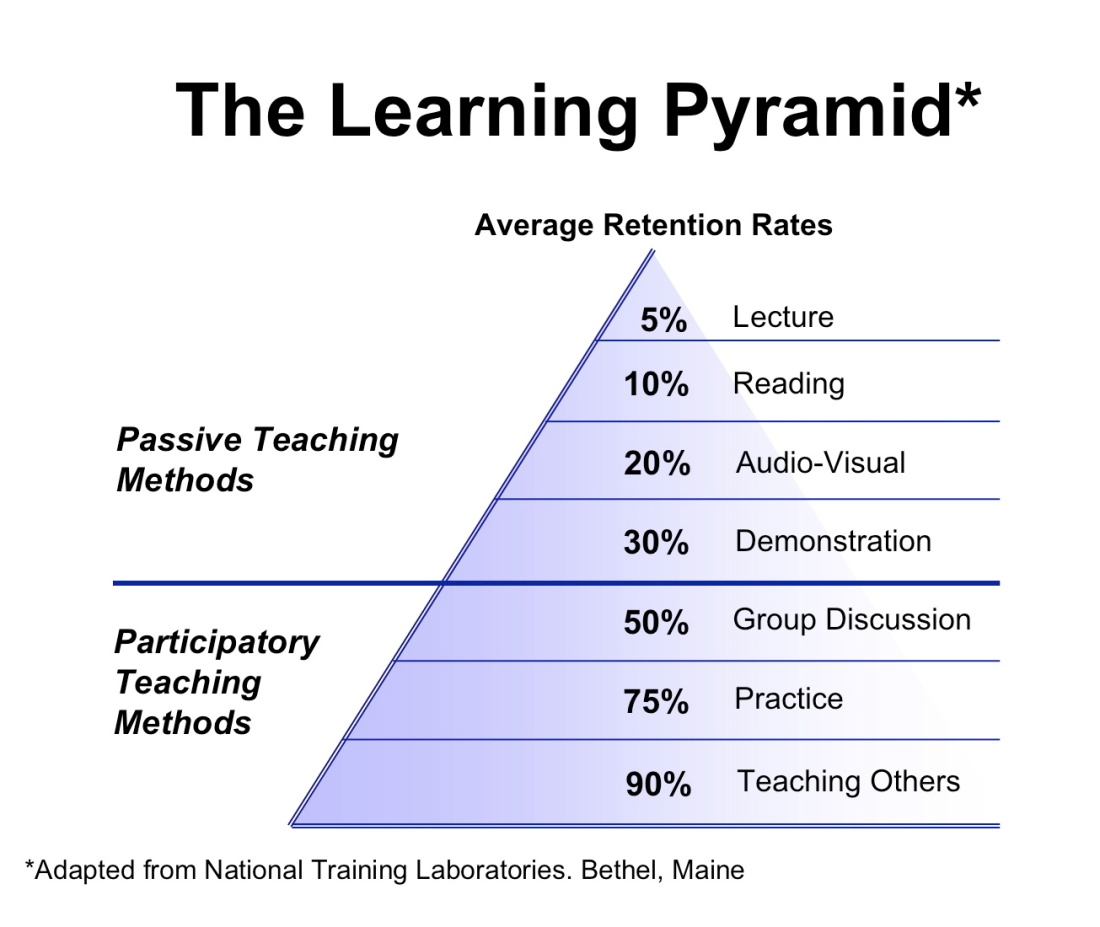 w03-the-learning-pyramid2013